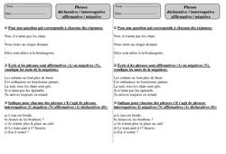 Phrase déclarative - Interrogative - Affirmative - Négative - Ce1 - Exercices