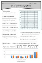 Lire et construire un graphique – Cm1 – Exercices avec correction