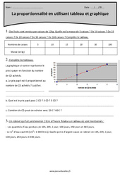 Proportionnalité en utilisant tableau et graphique - Cm2 - Exercices avec correction