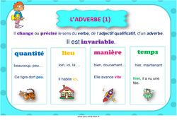 Adverbe – Cycle 3 – Affiche de classe