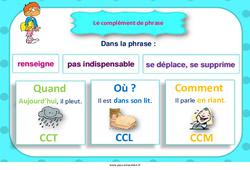 Complément de phrase – Cycle 3 – Affiche de classe