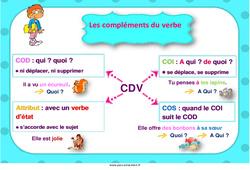 Compléments du verbe – Cycle 3 – Affiche de classe