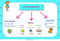 Déterminants – Affiche de classe – Cycle 3