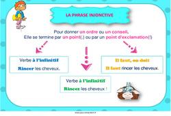 Phrase injonctive – Cycle 3 – Affiche de classe
