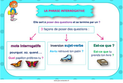 Phrase interrogative – Cycle 3 – Affiche de classe