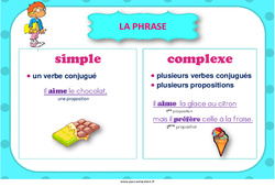 Phrase simple et complexe – Cycle 3 – Affiche de classe