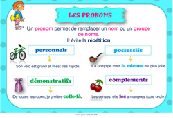 Pronoms – Cycle 3 – Affiche de classe