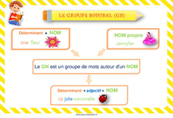Groupe nominal – Cycle 2 – Affiche de classe