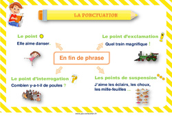 Ponctuation – Cycle 2 – Affiche de classe
