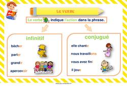 Verbe infinitif et conjugué – Cycle 2 – Affiche de classe