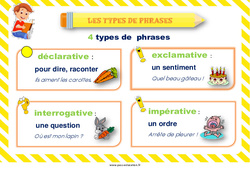 Types de phrases - Cycle 2 - Affiche de classe