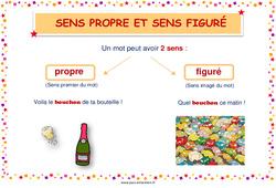 Sens propre et figuré - Cycle 2 - Affiche de classe