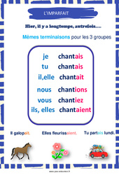 Imparfait - Cycle 2 - Affiche de classe