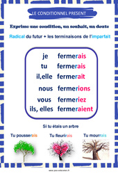 Conditionnel présent – Cycle 3 – Affiche de classe
