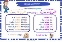 Plus-que-parfait des verbes du 2e groupe – Cycle 3 – Affiche de classe