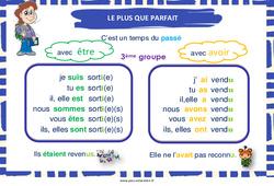 Plus-que-parfait des verbes du 3e groupe – Cycle 3 – Affiche de classe