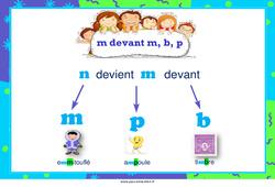 m devant m, b, p – Cycle 2 – Affiche de classe