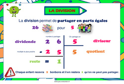 Sens de la division - Cycle 2 - Affiche de classe