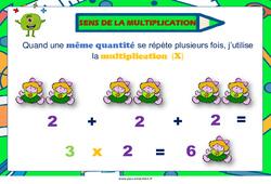 Sens de la multiplication - Cycle 2 - Affiche de classe