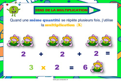 Sens de la multiplication - Cycle 3 - Affiche de classe