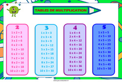 Tables de multiplication de 2 à 5 – Cycle 2 – Affiche de classe