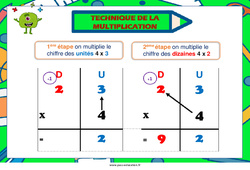 Technique de la multiplication - Cycle 2 - Affiche de classe