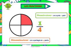 Fractions – Cycle 3 – Affiche de classe