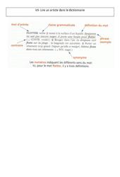 Lire un article dans le dictionnaire –  Leçon – Ce2 – Vocabulaire – Cycle 3