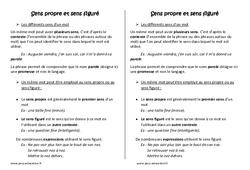 Sens propre et sens figuré – Leçon – Cm2 – Grammaire – Cycle 3