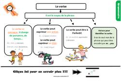 Leçon, trace écrite sur le verbe au Cm1