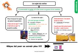 Leçon, trace écrite sur le sujet du verbe au Cm1