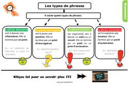Leçon, trace écrite sur les types de phrases au Cm2
