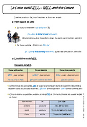 Futur avec WILL – 5ème – Cours – WILL and the future