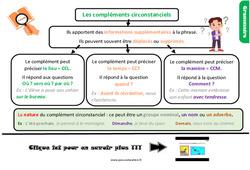 Leçon, trace écrite sur les compléments circonstanciels au Cm2