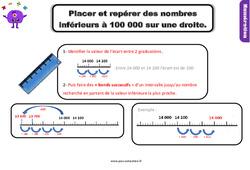 Leçon, trace écrite sur placer et repérer sur une droite graduée les nombres inférieurs à 100 000 au Cm1
