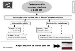 Leçon, trace écrite sur décomposer les nombres inférieurs à 1 000 000 au Cm2