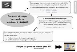 Leçon, trace écrite sur comparer et ranger des nombres inférieurs à 1 000 000 au Cm2
