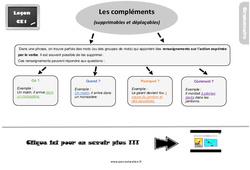 Leçon, trace écrite sur les compléments (supprimables et déplaçables) – Ce1
