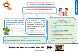Leçon, trace écrite sur l'accord du sujet avec son verbe – Cm2