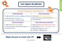 Leçon, trace écrite sur identifier les types de phrases au Ce2