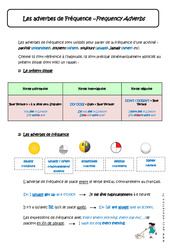 Les adverbes de Fréquence - 5ème - Cours - Frequency Adverbs