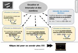 Leçon, trace écrite sur encadrer et intercaler des nombres décimaux – Cm2