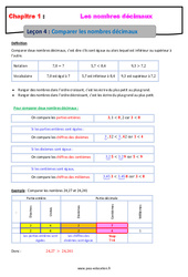 Comparer les nombres décimaux – 6ème – Cours