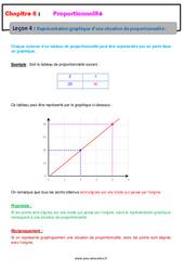 Représentation graphique d'une situation de proportionnalité - 6ème - Cours