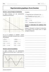 Représentation graphique – 2nde – Exercices corrigés sur les fonctions
