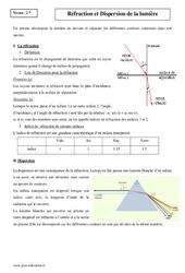 Réfraction et dispersion de la lumière – 2nde – Cours