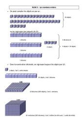 Nombres entiers – Leçon – Cm1 – Cm2 – Numération – Mathématiques – Cycle 3