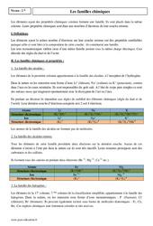 Familles chimiques – Seconde – Cours
