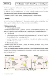 Techniques d'extraction d'espèces chimiques – 2nde – Cours