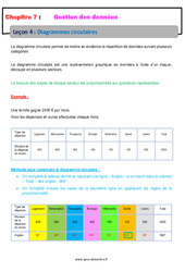 Diagrammes circulaires – 6ème – Cours – Gestion des données